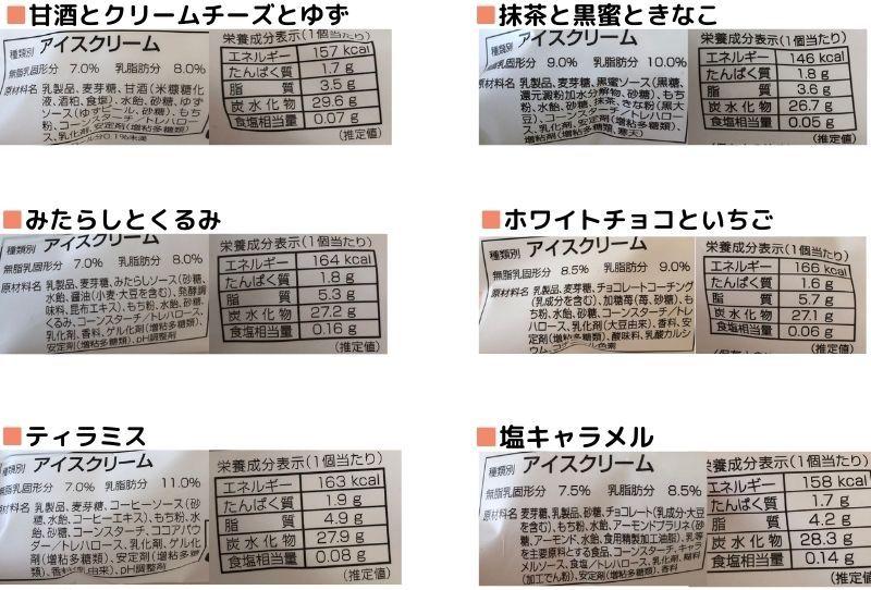 桜庵アイス【MOCHI MORE】口コミ〜通販購入した感想を詳しくレビュー!